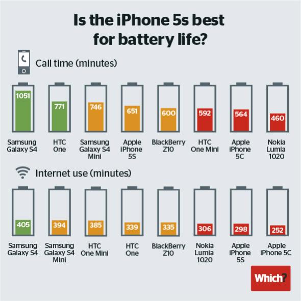 Teste com baterias de smartphones