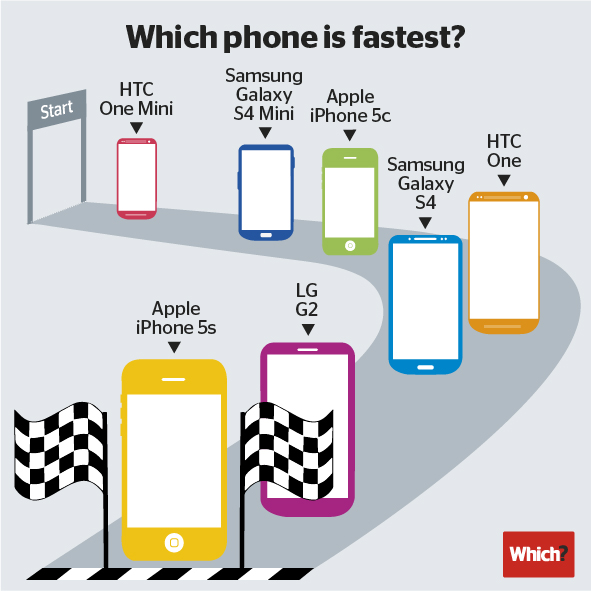 Performance de smartphones