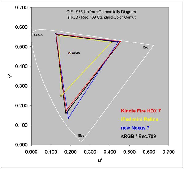 Gama de cores (teste da DisplayMate)