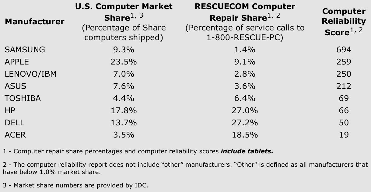 Pesquisa da RESCUECOM (terceiro trimestre de 2013)