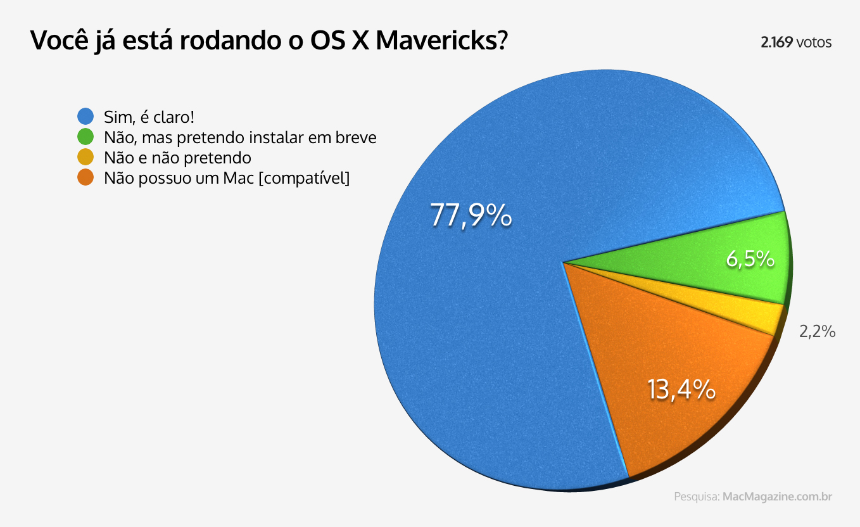 Enquete - Você já está rodando o OS X Mavericks?