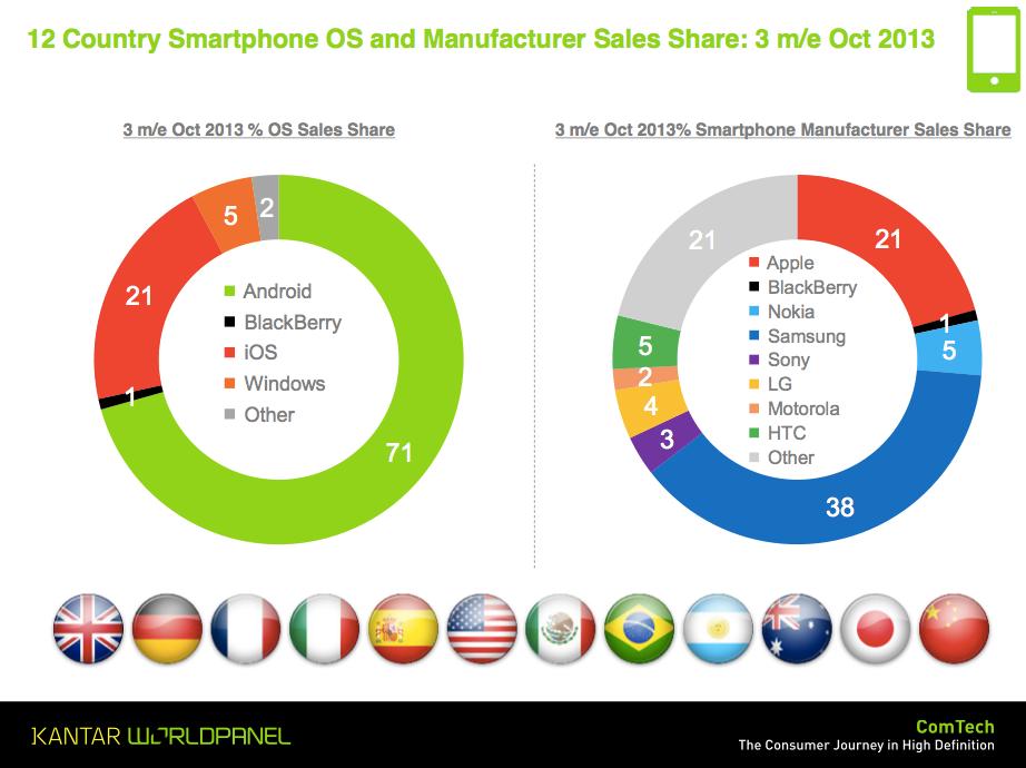 Pesquisa da Kantar Worldpanel sobre o mercado móvel