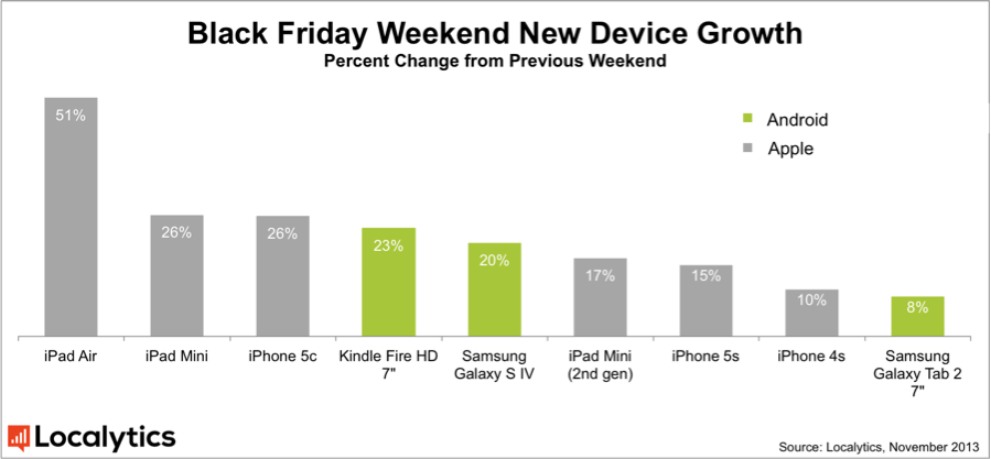 """Gráfico de vendas da """"Black Friday"""""""