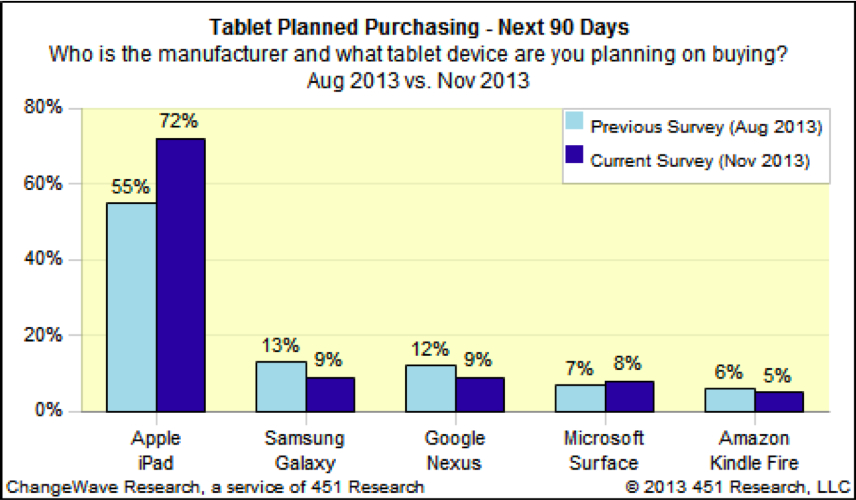Pesquisa da ChangeWave sobre tablets