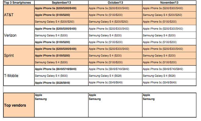 Ranking de vendas de smartphones nas operadoras americanas