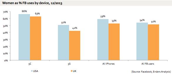 Gráfico - iPhone 5c e usuários do Facebook
