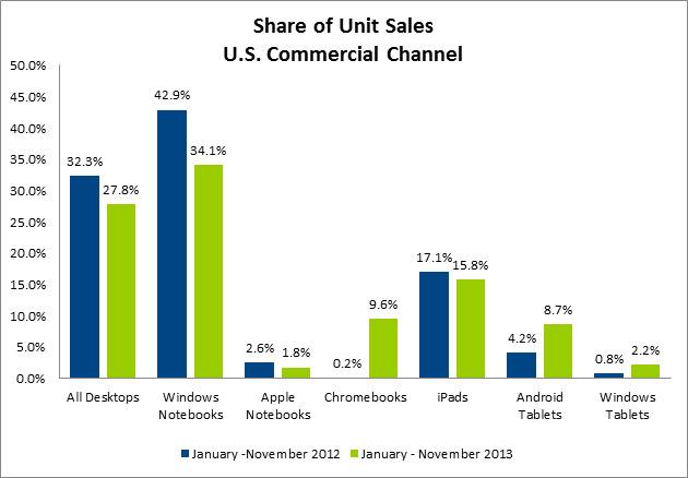 NPD sobre vendas em 2013