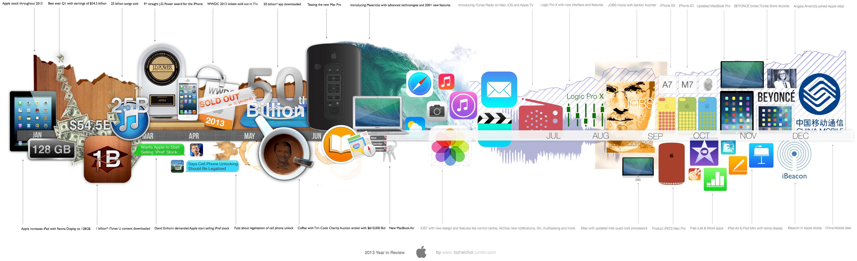 Linha do tempo da Apple em 2013