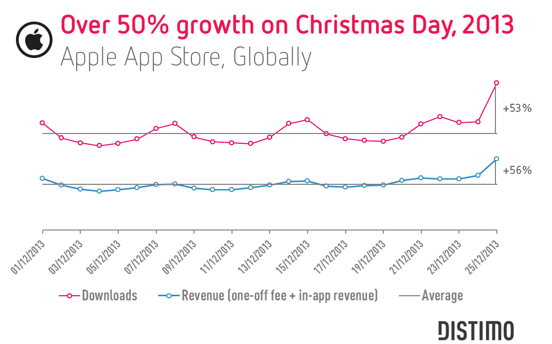 Distimo sobre a performance da App Store no Natal