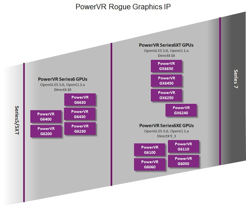 Roadmap de GPUs da Imagination