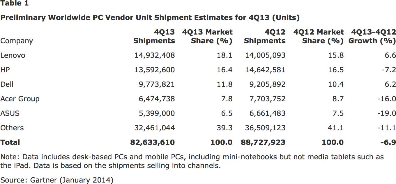 Pesquisa da Gartner - Vendas de PCs no Q4 2013