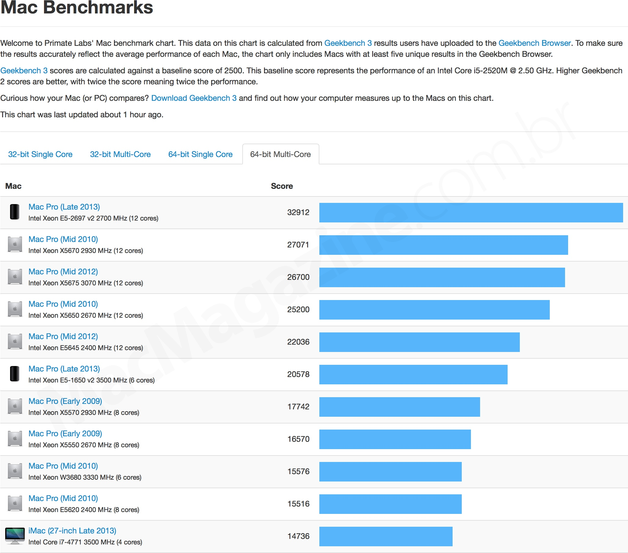 Benchmark do novo Mac Pro