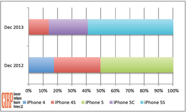 CIRP - Pesquisa sobre as vendas de iPhones no Q4 2013