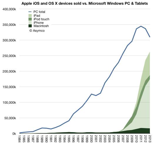 Vendas de PCs vs. iProducts