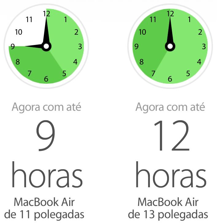 Bateria dos novos MacBook Air (2013)