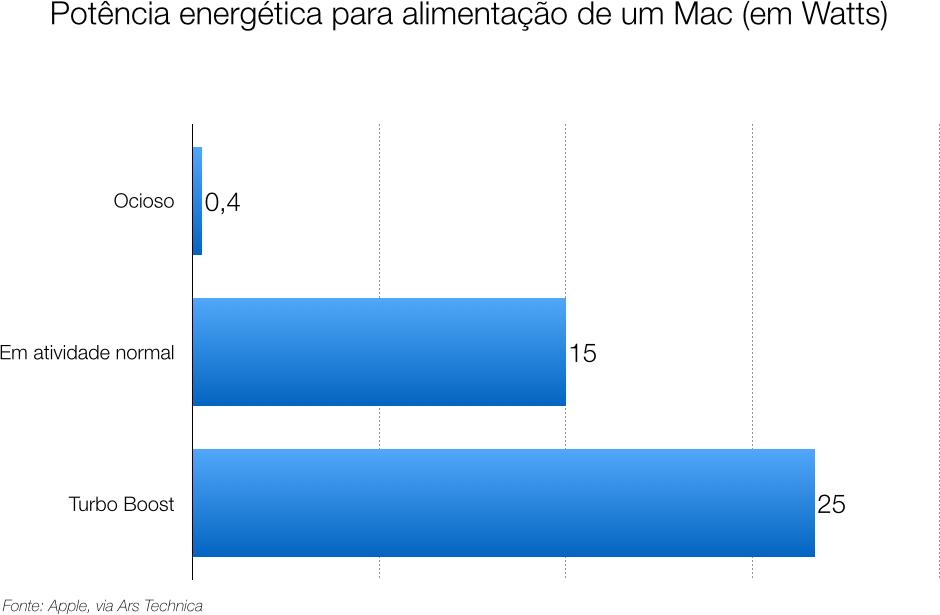 Diferência de potência energética entre estados de execução de um Mac