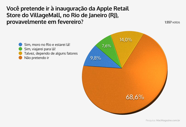 Enquete - Você pretende ir à inauguração da Apple Retail Store do VillageMall, no Rio de Janeiro (RJ), provavelmente em fevereiro?