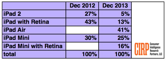 Pesquisa da CIRP sobre vendas de iPads