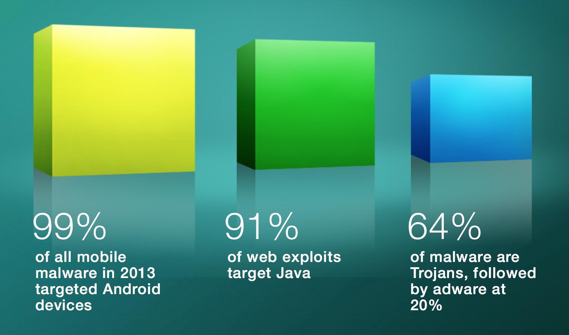 Relatório da Cisco sobre malwares para dispositivos móveis