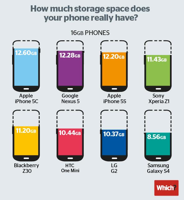 Gráfico de capacidade em smartphones