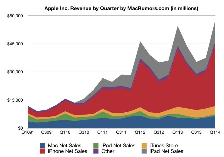 Gráfico dos resultados da Apple