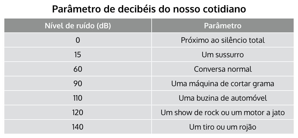 Tabela de parâmetros (dB)