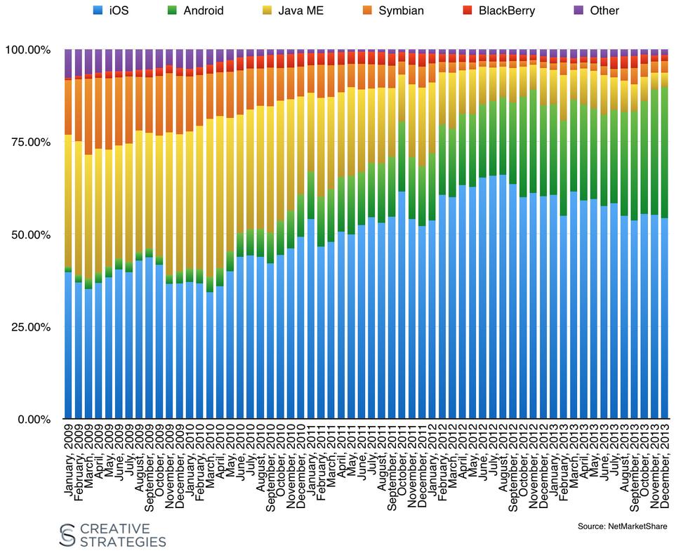Market share de navegação na web