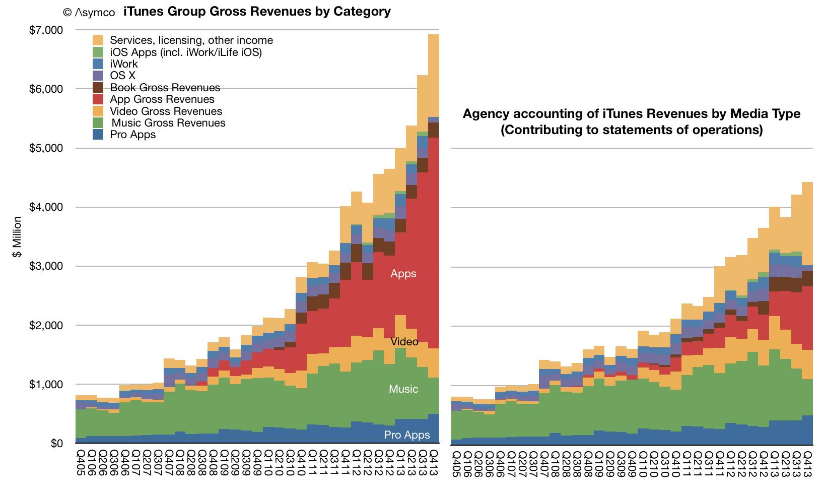 Gráfico com crescimento do negócio iTunes