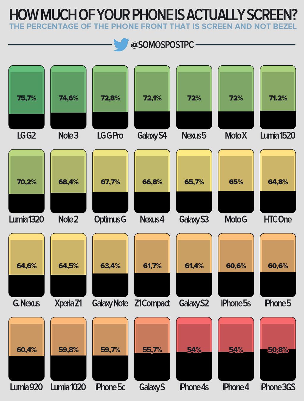 Gráfico com as telas de smartphones