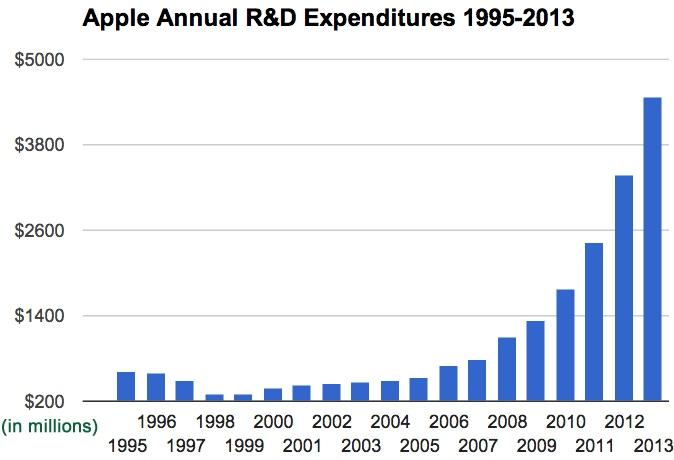 Gastos da Apple com P&D