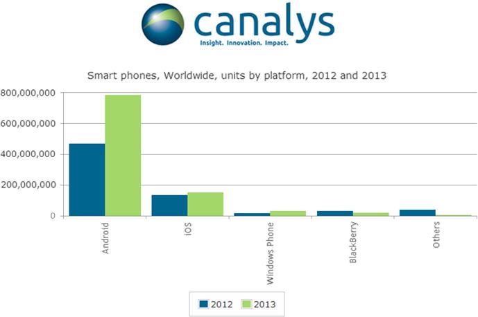 Pesquisa da Canalys sobre o mercado móvel