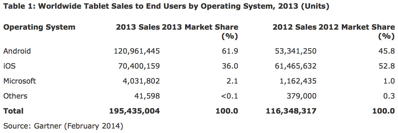 Pesquisa da Gartner sobre o mercado de tablets (2013)