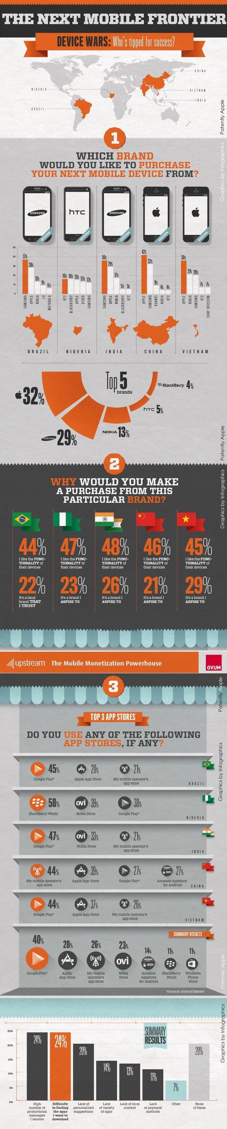 Infografico - Mercados emergentes