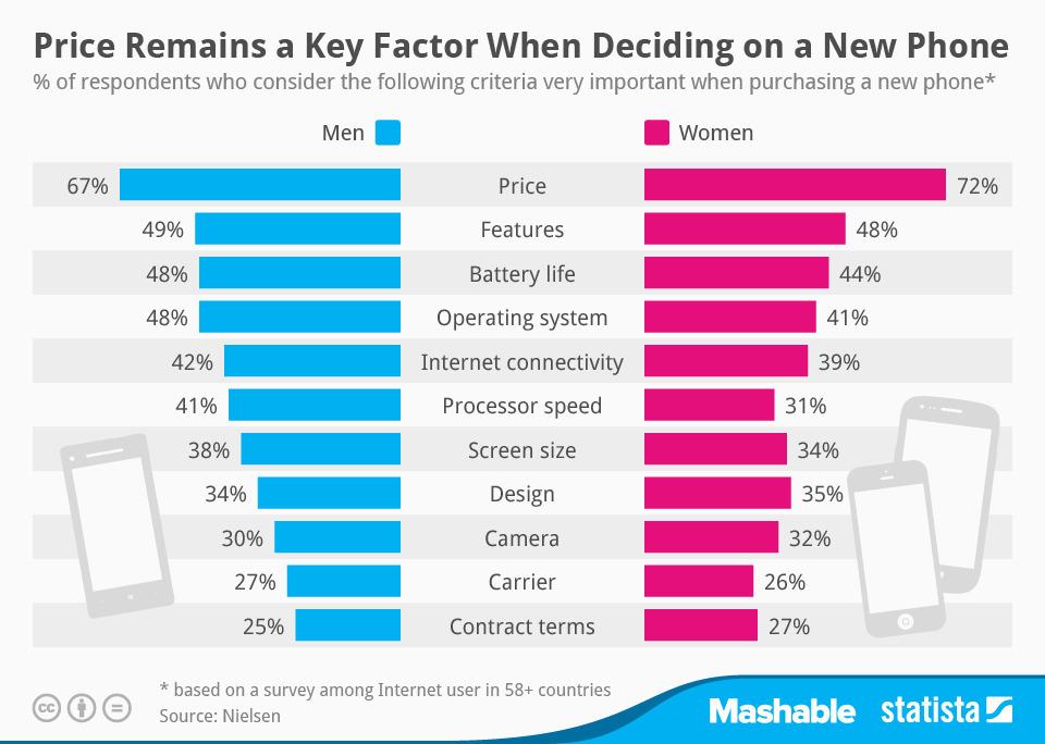 Gráfico sobre procura em smartphones