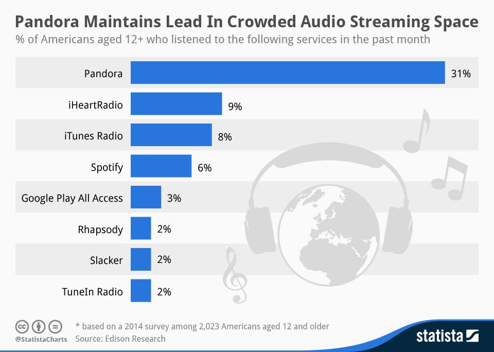 Serviços de streaming de música