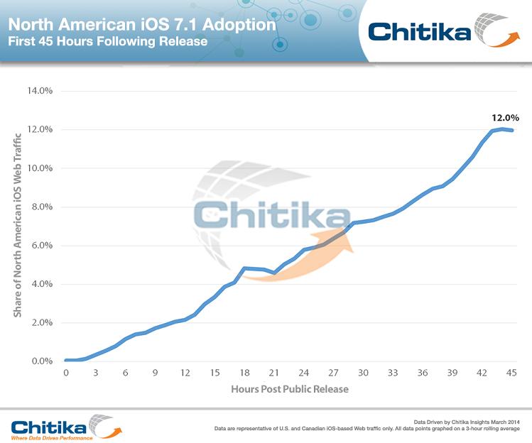 Adoção do iOS 7.1
