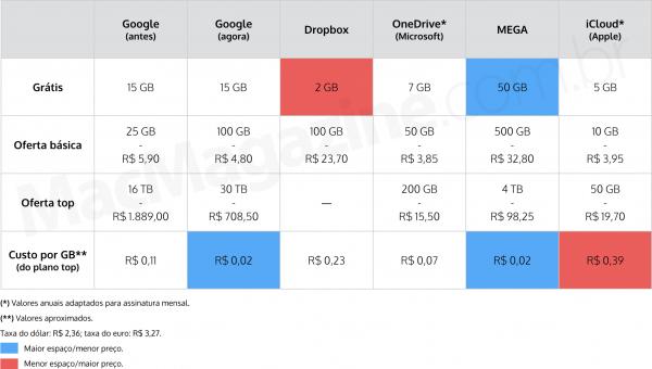 ↪ Google despenca os preços para quem deseja adquirir mais espaço na nuvem