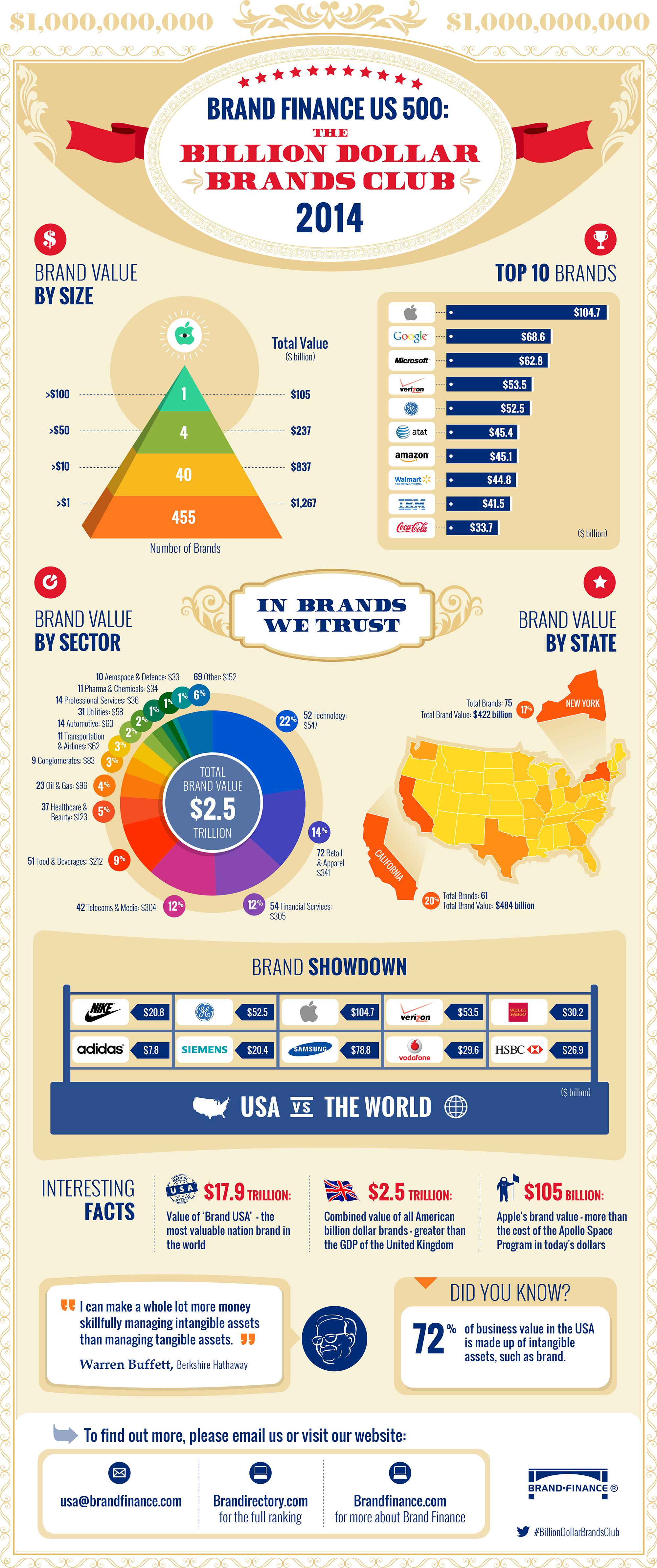 Infográfico de marcas nos EUA
