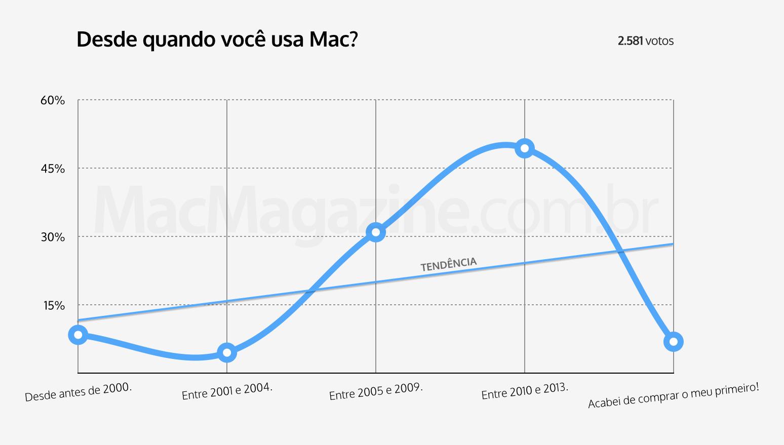 Enquete - Desde quando você usa Mac?