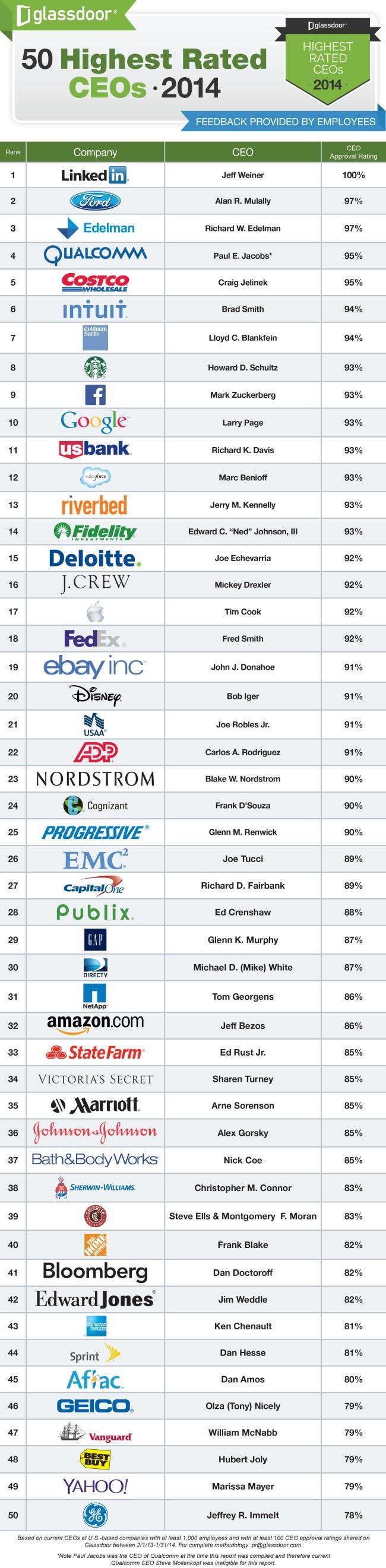 Ranking dos melhores CEOs de 2014, da Glassdoor