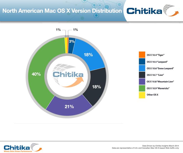 Adoção do OS X Mavericks via Chitika