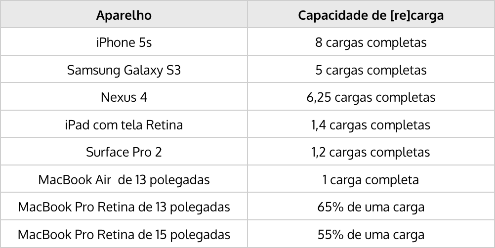 Tabela da BatteryBox