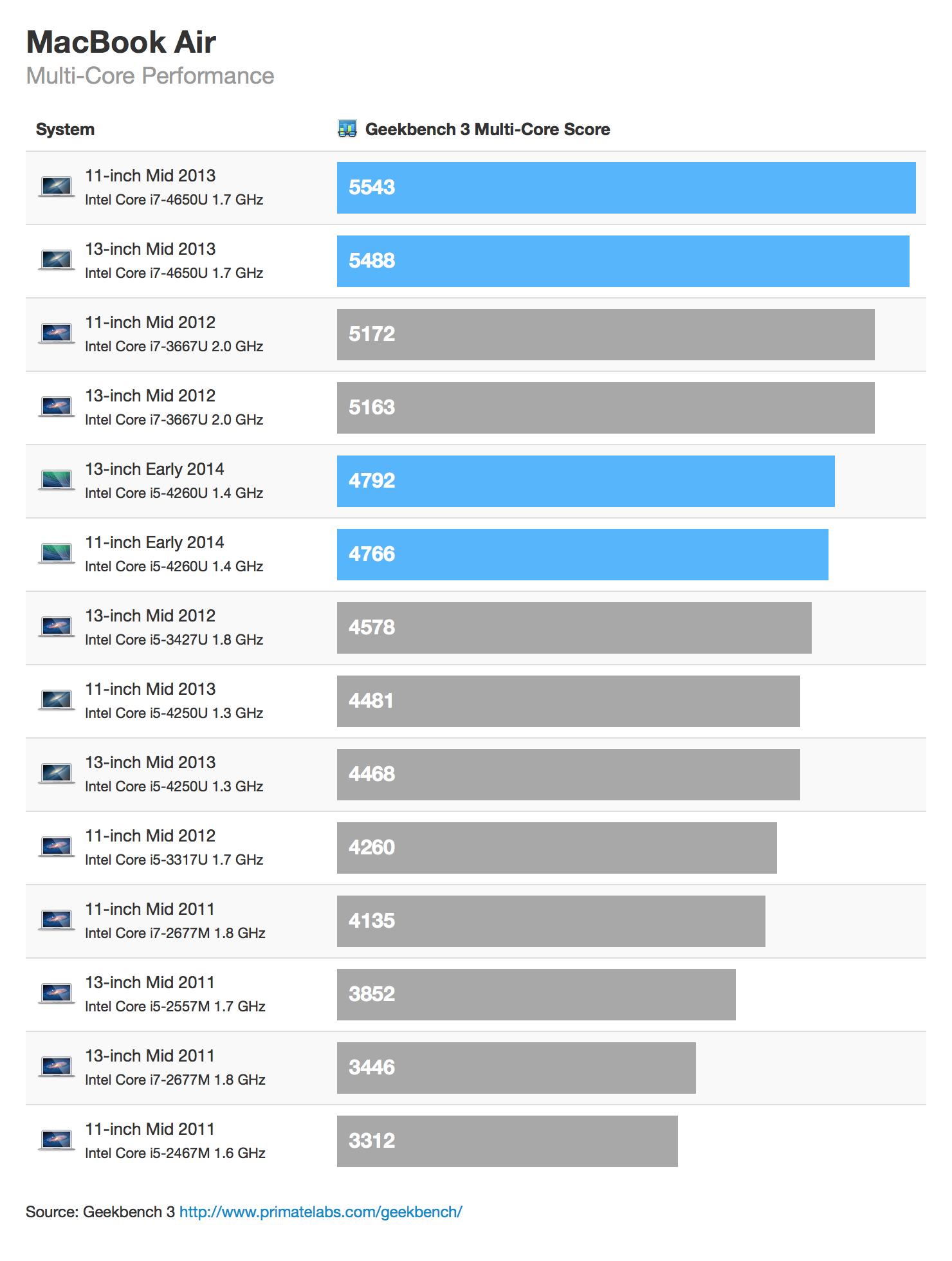 Benchmarks dos novos MacBooks Air