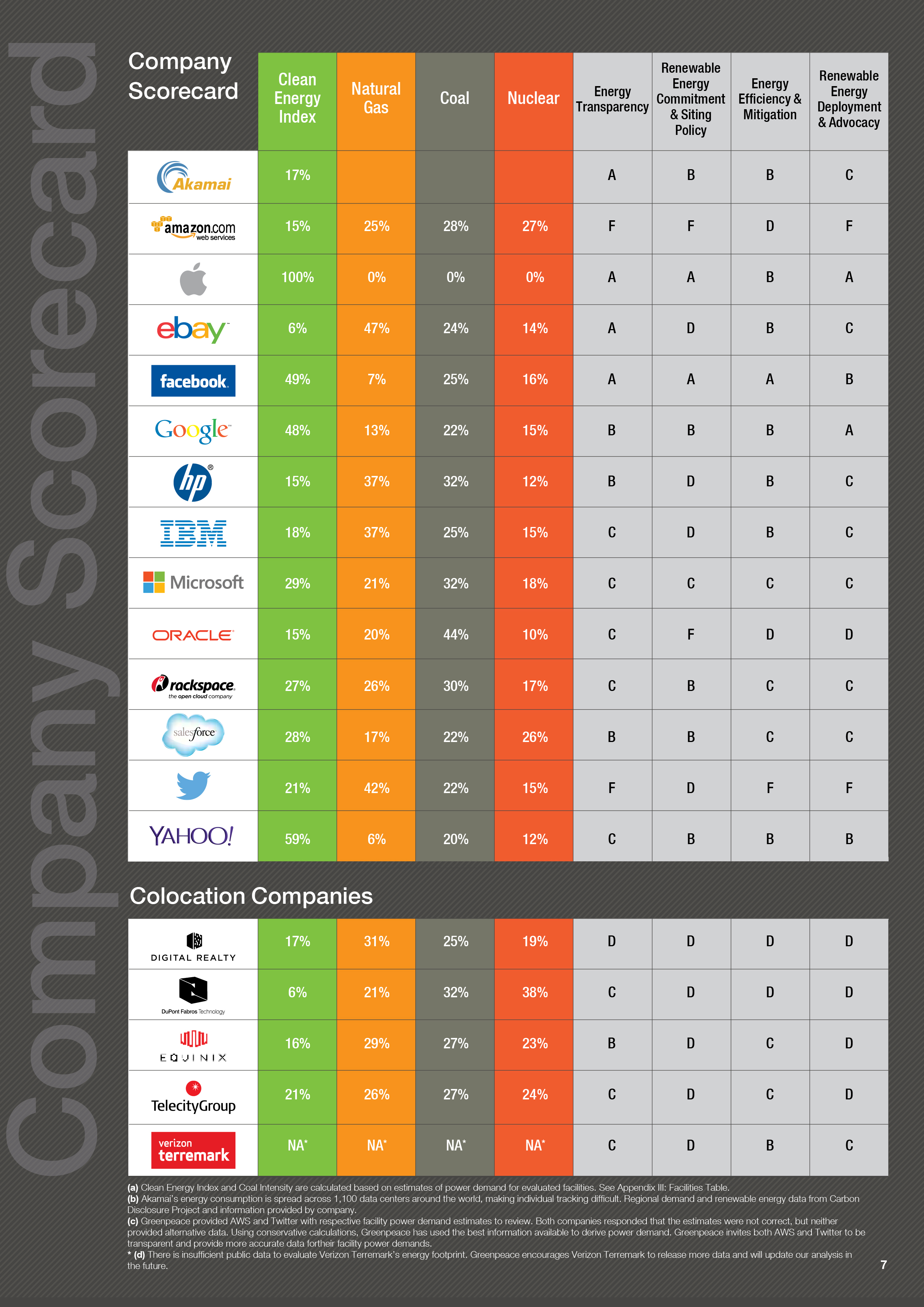 Ranking de empresas de internet do Greenpeace