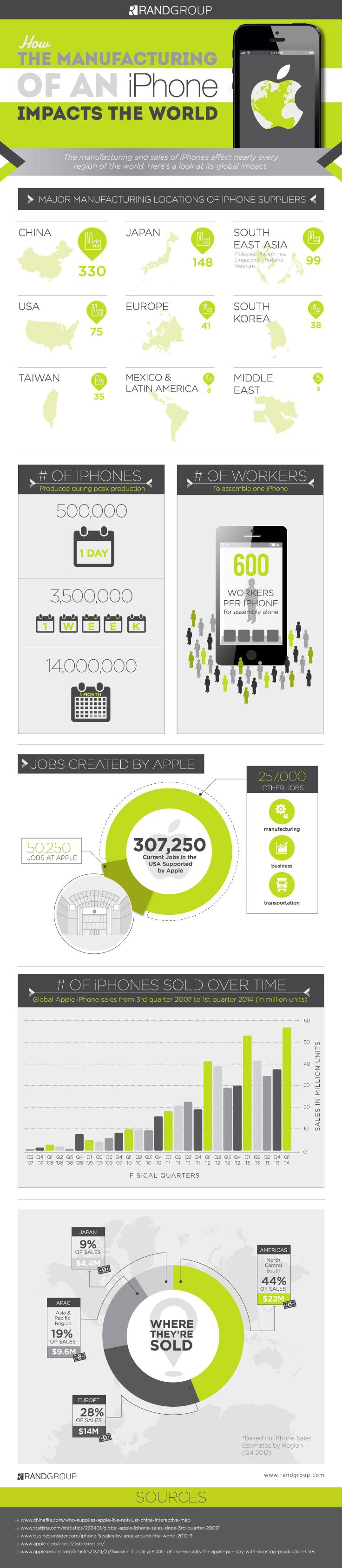 Infográfico - fabricação de iPhones