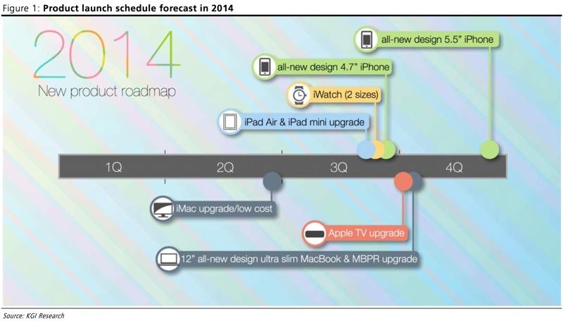Cronograma de lançamentos da Apple para 2014