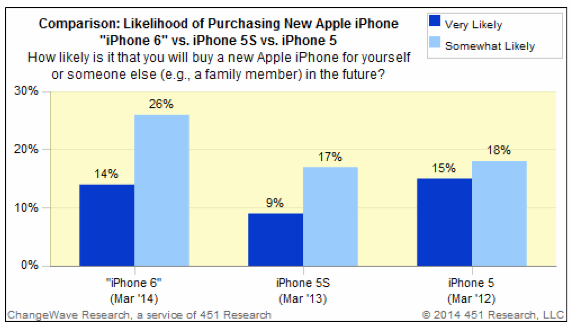 Pesquisa de interesse no iPhone 6