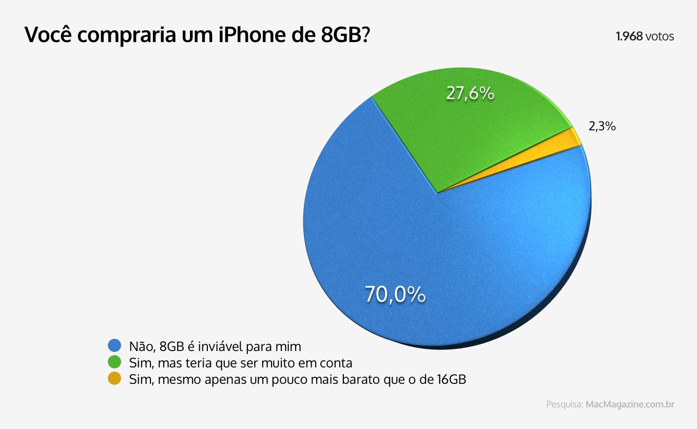 Enquete - Você compraria um iPhone de 8GB?