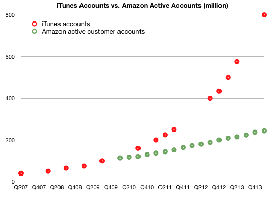 Contas da iTunes vs. contas da Amazon