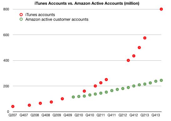 Contas da iTunes vs. contas da Amazon